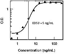 ED50 Figure