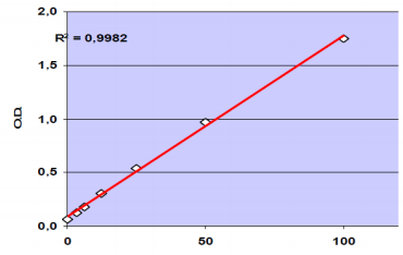 Standard curve generated using human IL-17A ELISA kit (CDK043)